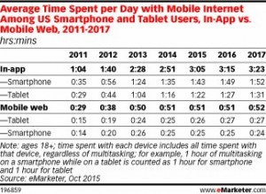 social media mobile app usage