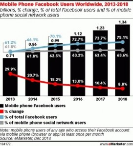 mobile users facebook